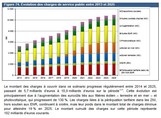 Les vues imprenables et php olien demain on rase gratis - Contribution au service public de l electricite ...