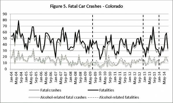 CO-fatal-car-crashes