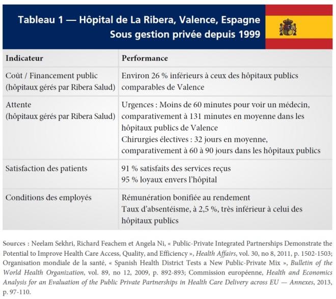 Tab1 - Hopital La Ribera