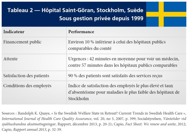 Tab2 - Hopital Saint-Goran Suède