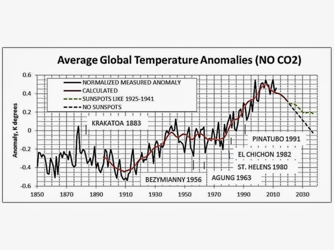 climat_solar-activity-no-co2