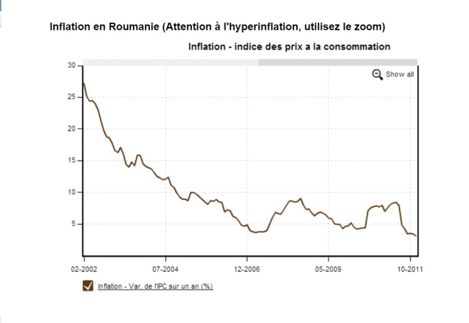 inflation-roumanie