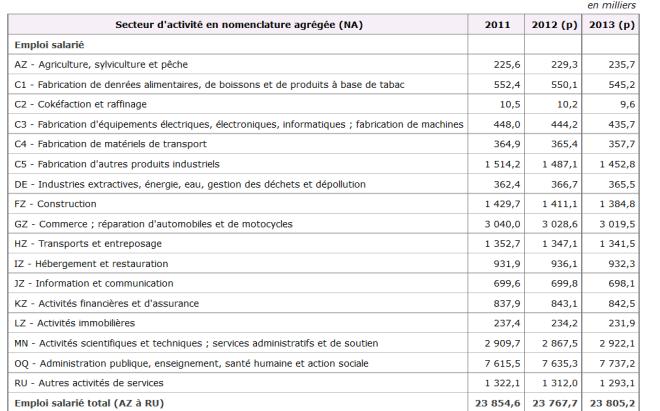 Emploi salarié par secteur d'activité (credit INSEE)