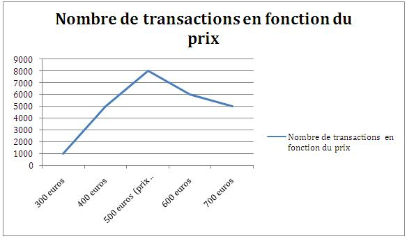 Nombre de transactions en fonction du prix