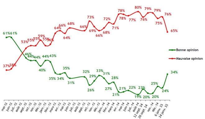 Popularité de François Hollande - BVA
