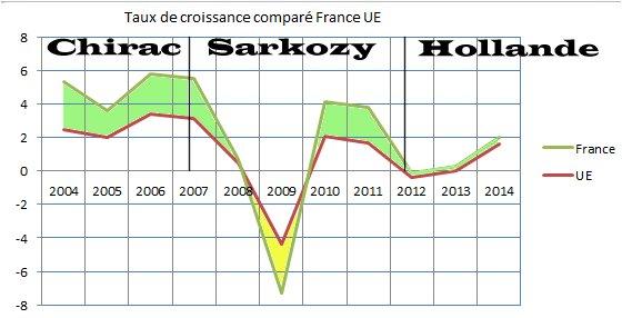 Croissance-comparée