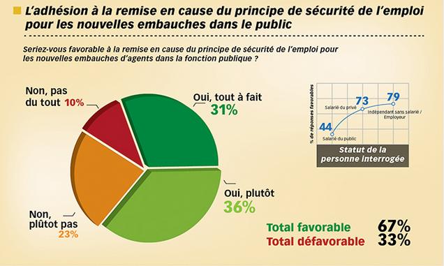 Les fran ais et les avantages de la fonction publique - Grille indiciaire adjoint administratif principal ...