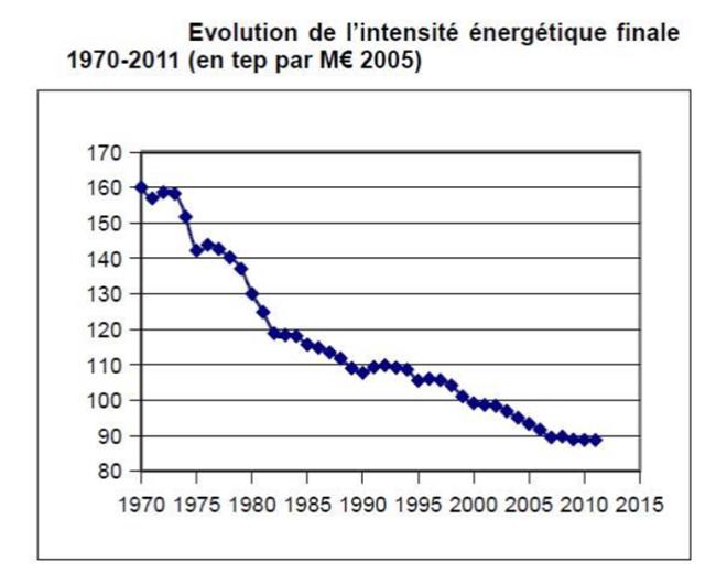 Intensité énergétique