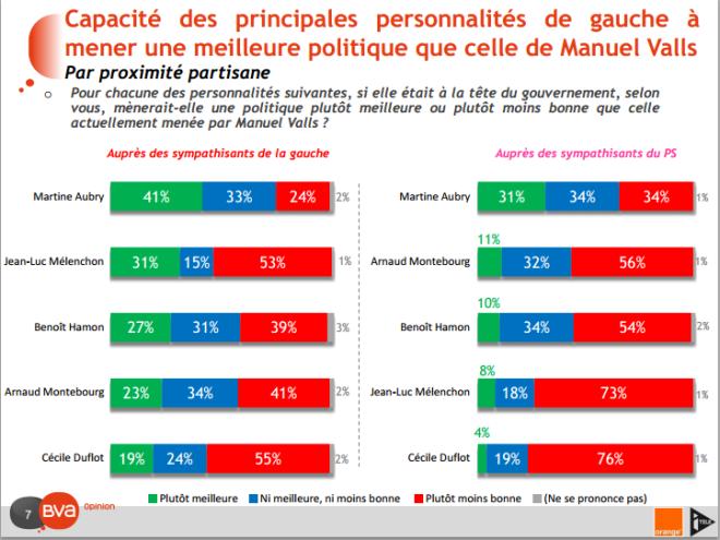 Manuel Valls ou Martine Aubry à gauche (Crédits BVA, tous droits réservés)