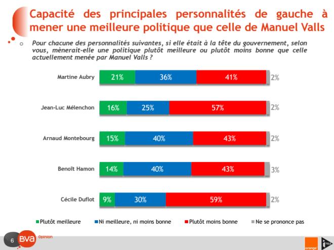 Manuel Valls ou Martine Aubry (Crédits BVA, tous droits réservés)