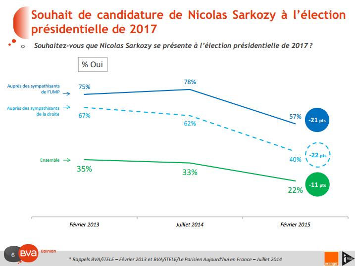Souhait de candidature de Nicolas Sarkozy (Crédits BVA, tous droits réservés)