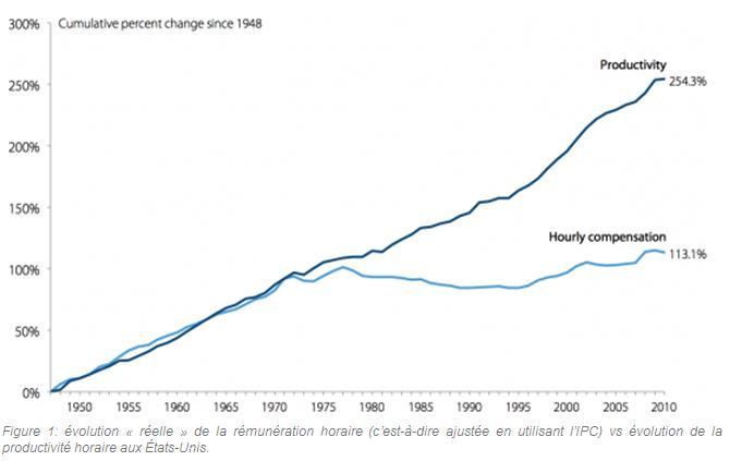 EPI salaire productivité