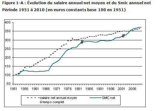 Insee salaire réel depuis 1950