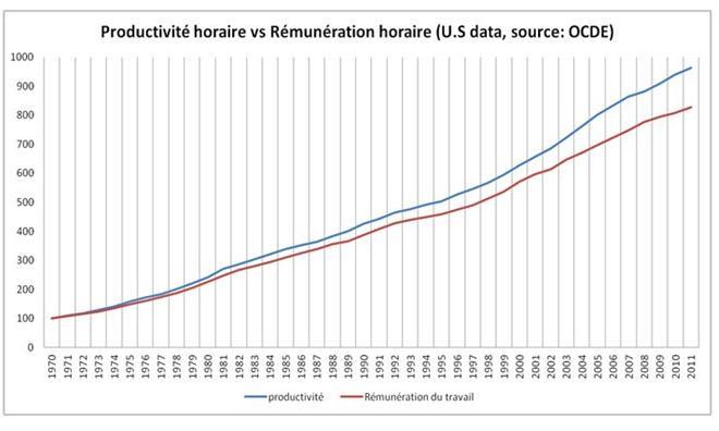 Salaire productivité kevan saab