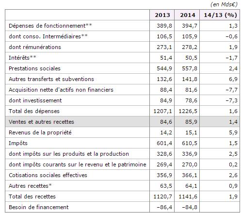 tableau-dépenses-recettes-publiques-2015