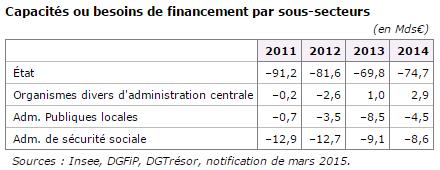 ventilation-des-emprunts-publics-en-2015
