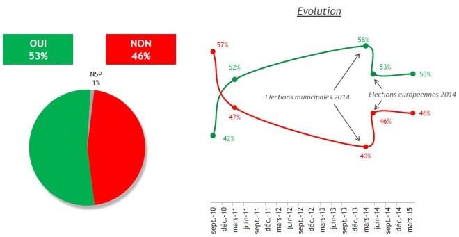 FN parti comme un autre - sondage BVA pour iTélé du 04.04.2015