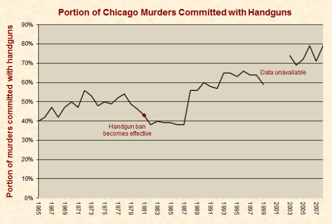 Portion of Chicago Murders Commited with Handguns