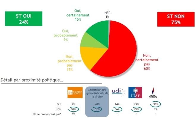 Potentiel éléctoral du FN à la présidentiel 2017 - sondage BVA pour iTélé du 04.04.2015