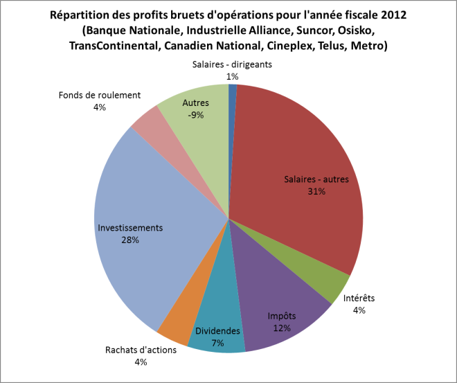 capital-vs-salaires-2012