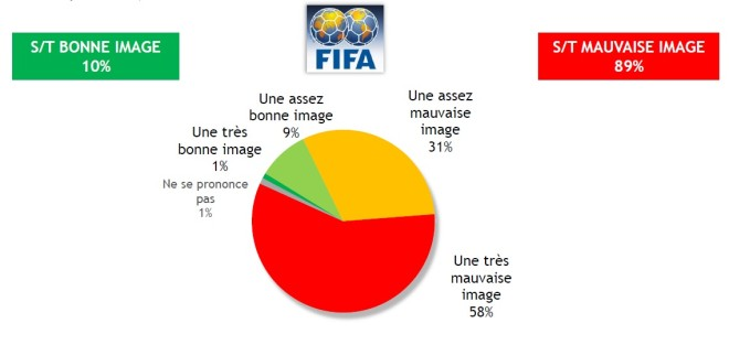 BVA Image FIFA