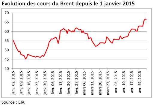 Cours du brut janvier avril 2015 (Crédits Aymeric de Villaret, tous droits réservés)