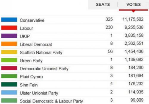 Election britanique résultats