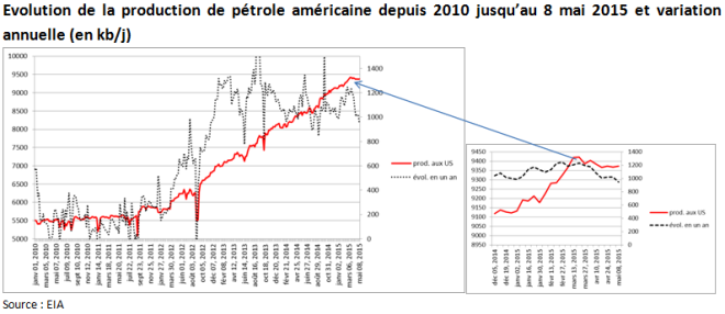 Evolution de la production de pétrole américaine depuis 2010 jusqu'au 8 mai 2015 et variation annuelle (en kb par jour) (Crédits Aymeric de Villaret, tous droits réservés)
