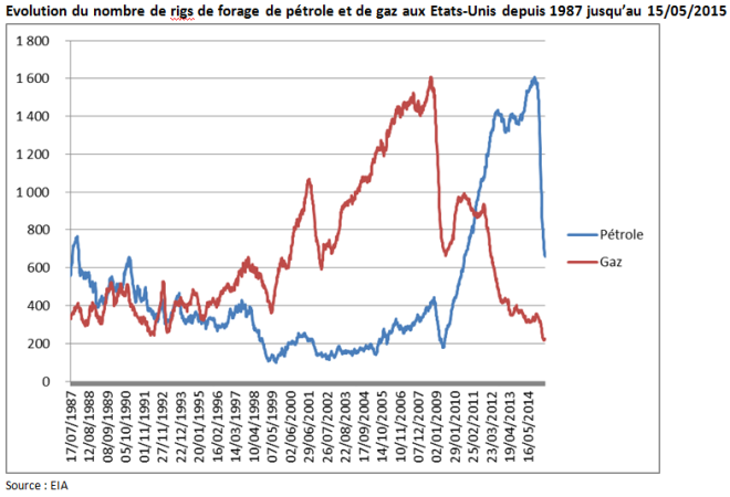 Evolution du nombre de rigs de forage de pétrole et de gaz aux Etats-Unis depuis 1987 jusqu'au 15 mai 2015 (Crédits Aymeric de Villaret, tous droits réservés)