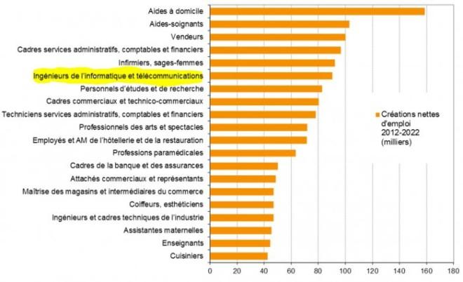 Métiers en créations nettes d'emploi entre 2012 et 2022