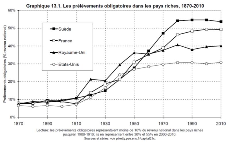 Prélèvements obligatoires dans les pays riches (Crédits Thomas Piketty, tous droits réservés)