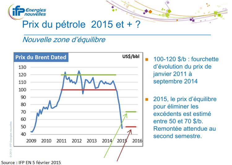 Prévision prix du pétrole 2015 (Crédits IFP Energies nouvelles, tous droits réservés)