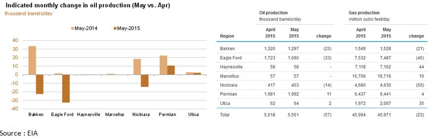 Production de gaz de schiste américain (Source EIA, tous droits réservés)