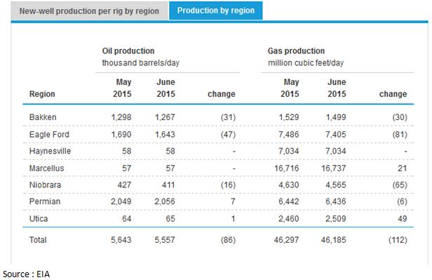 Production de pétrole brut américain (Crédits EIA, tous droits réservés)
