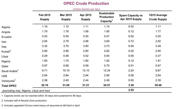 Production de pétrole brut de l'OPEP
