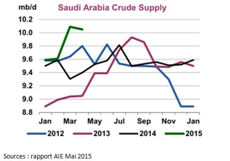 Production de pétrole brut saoudien