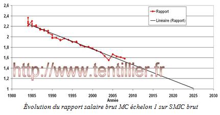 Salaire brut d'un maître de conférences rapporté au SMIC Brut (Crédits Nicolas Tentillier, tous droits réservés)