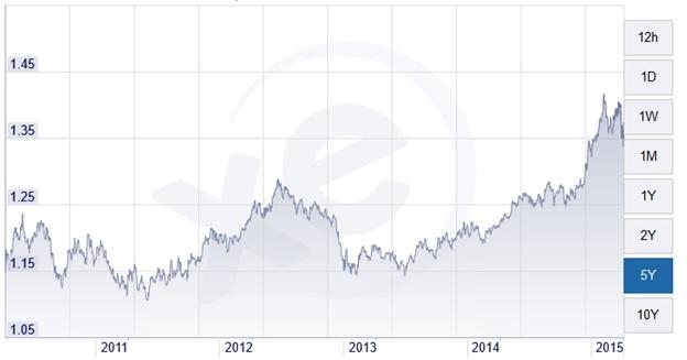 Taux de change Livre Sterling vs Euro