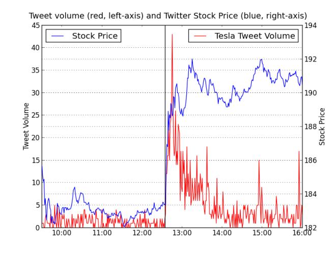 tsla_stock_price