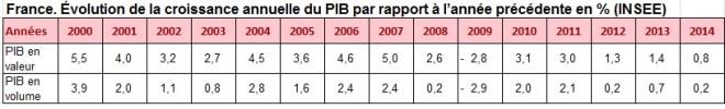 France Croissance