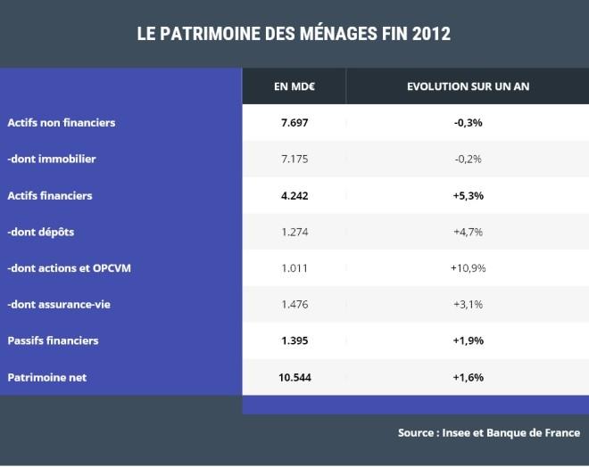 Patrimoine des ménages 2012