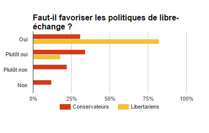Le libertarisme Lib8