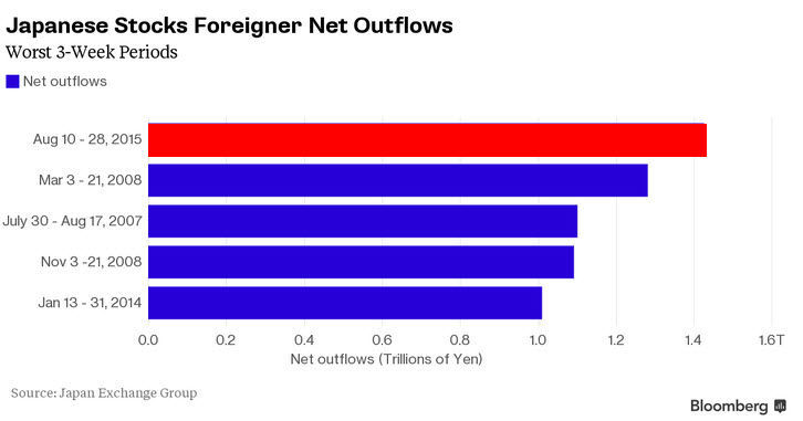 Japanese stocks Foreigner Net Outflows