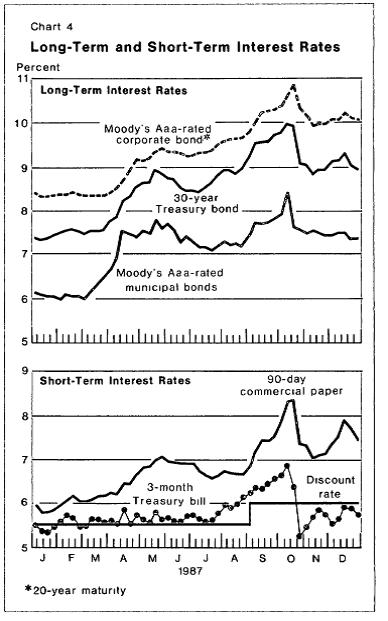 fed-1987-rates