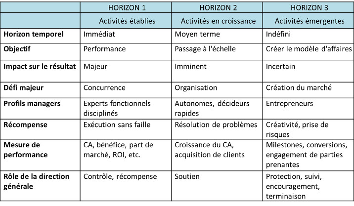 ibm-emerging-business-horizon-table