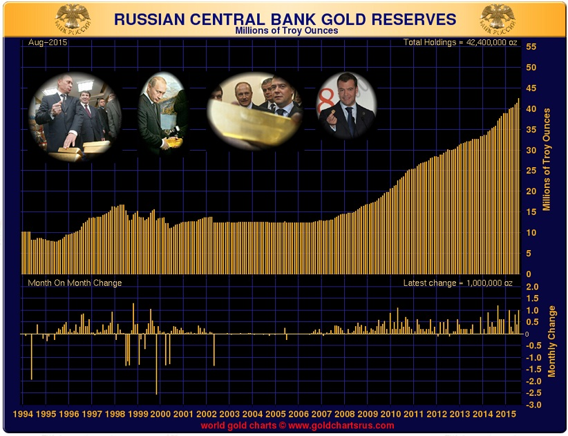 russian-central-bank-gold-reserves-