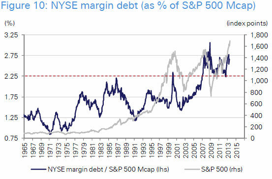 sp500-margin-debt1