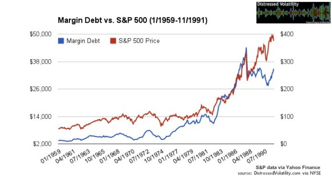 sp500-margin-debt2