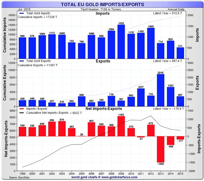 total-eu-gold-import-export-