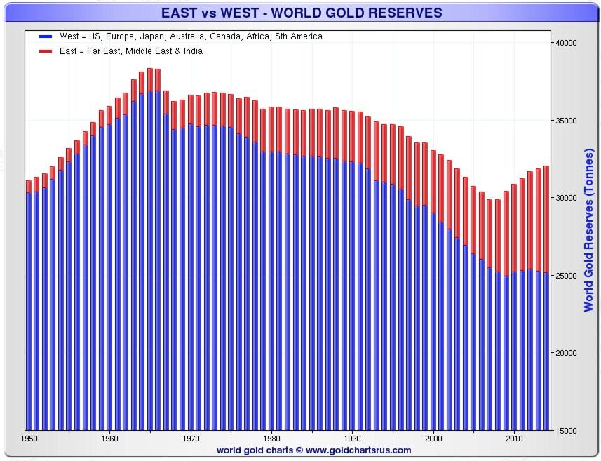 world-gold-reserve-